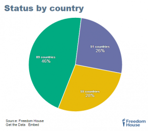 Forty six percent of countries studied were free, according to the latest report by Freedom House