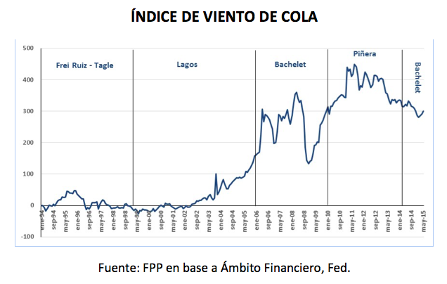 "Chile ""Tailwind Index"" based on data by Ámbito Financiero and the Federal Reserve."