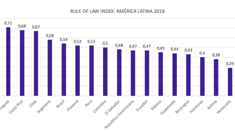 World Justice Project Rule of Law Index Latin America