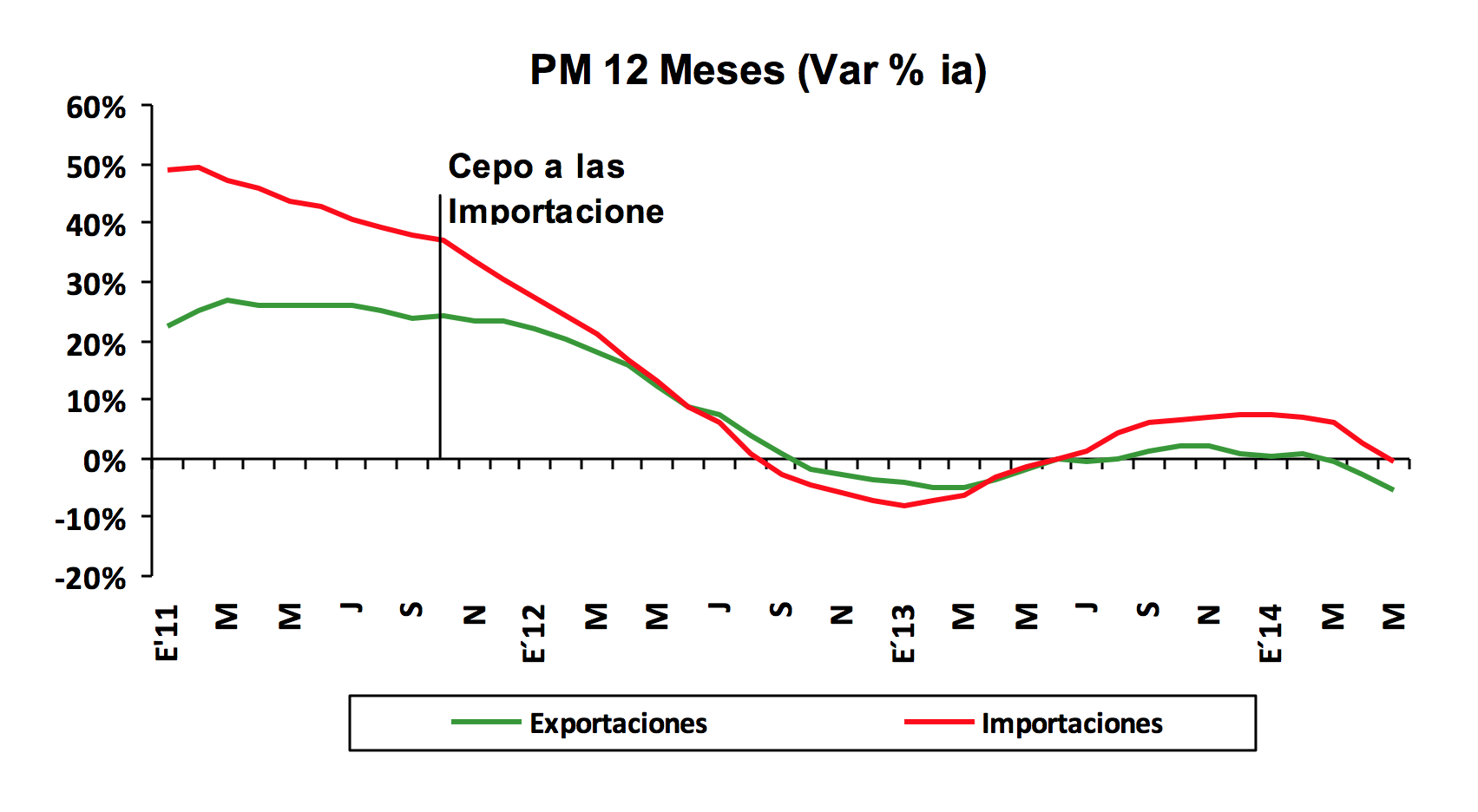 Argentina's annual variation of exports and imports, seasonally adjusted