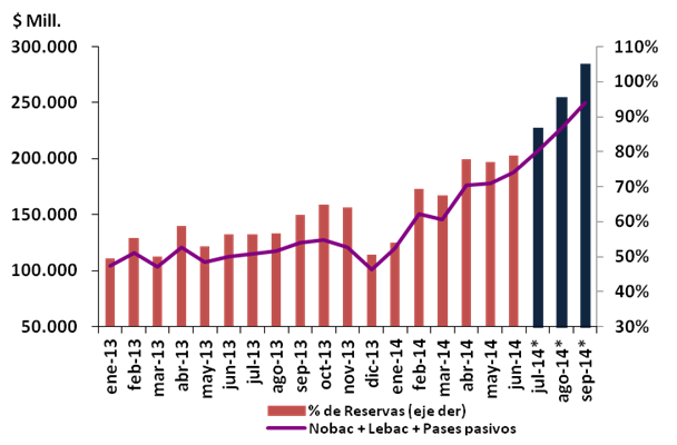 Domestic debt as a percentage of reserves