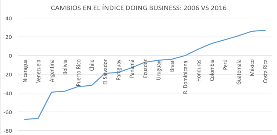 Fuente: doingbusiness.org