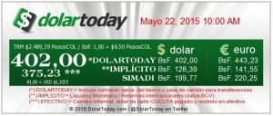 The unofficial dollar rate broke the 400 Bs. mark for the first time on Thursday, May 21.