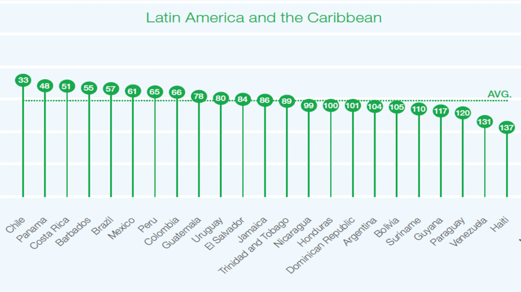 Economic Competitiveness in Latin America and the Caribbean