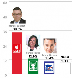 Just two months prior to the election, Jimmy Morales ranked third in the polls.