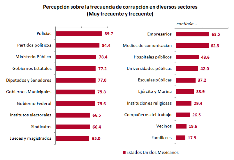 Perception of the frequency of corruption by sector in Mexico