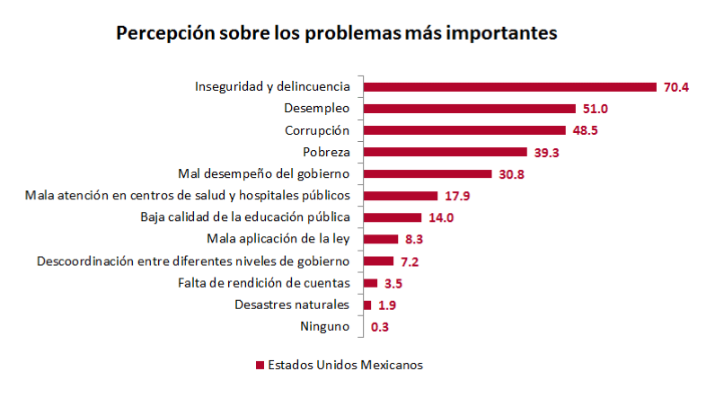 Perception of the most important problems in México