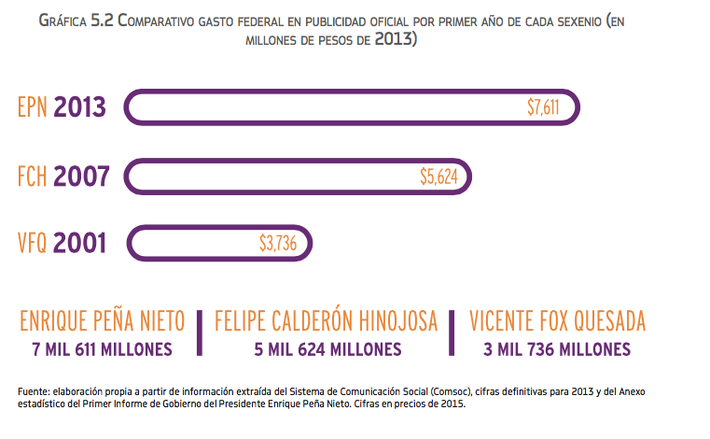 During his first two years in office, Peña Nieto spent 35 percent and 104 percent more in advertising than Felipe Calderón and Vicente Fox, respectively.