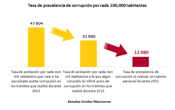 Corruption Rate for every 100,000 people in México